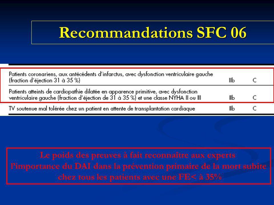 Recommandations SFC 06 Le poids des preuves à fait reconnaître aux experts. l'importance du DAI dans la prévention primaire de la mort subite.