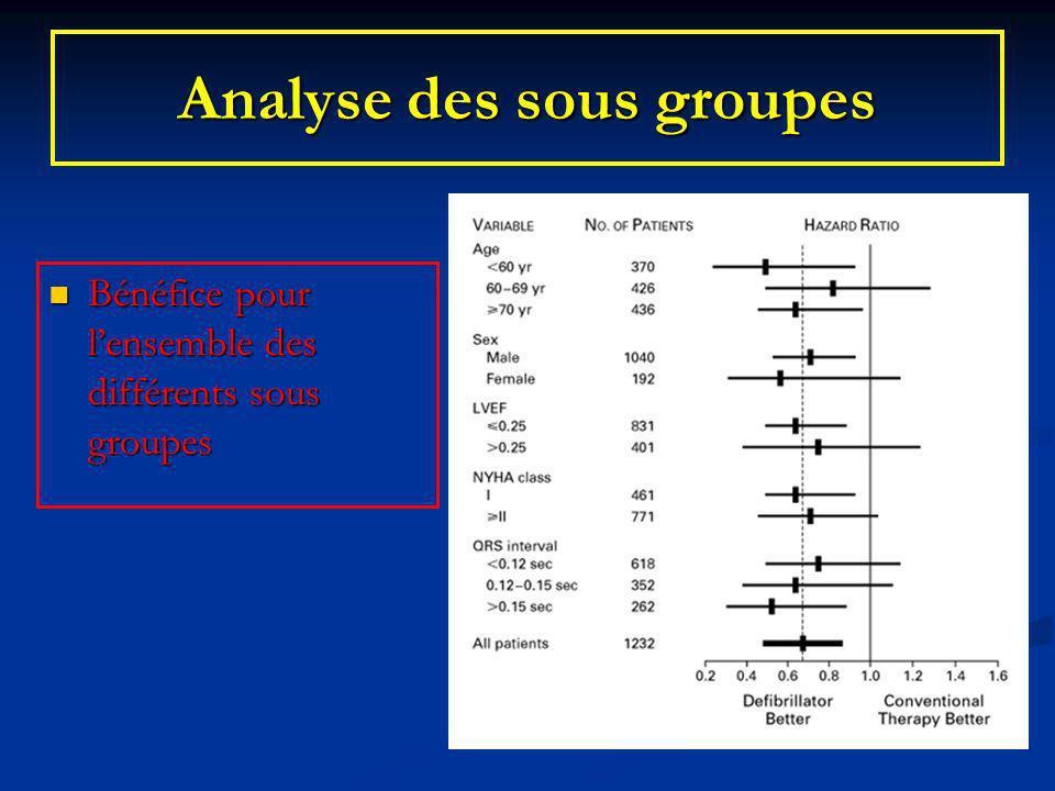 Analyse des sous groupes