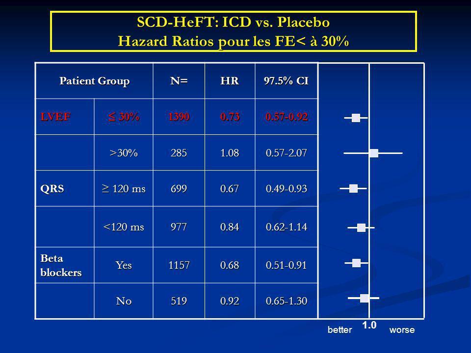 SCD-HeFT: ICD vs. Placebo Hazard Ratios pour les FE< à 30%