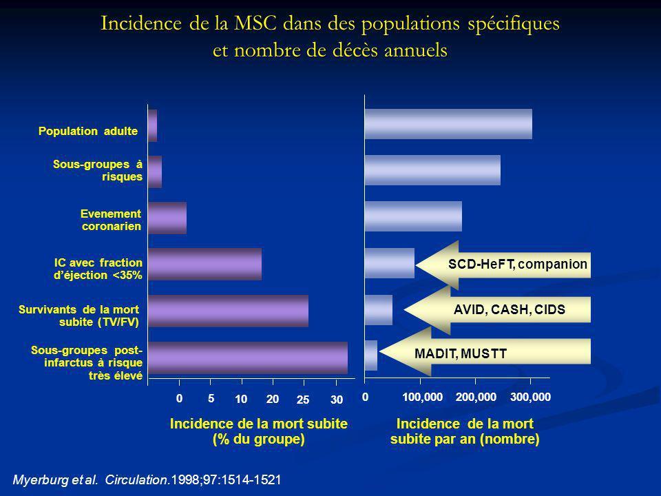 Incidence de la MSC dans des populations spécifiques et nombre de décès annuels