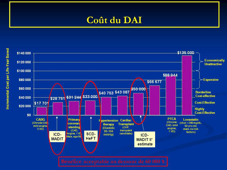 Incremental Cost per Life-Year Saved Primary coronary stenting