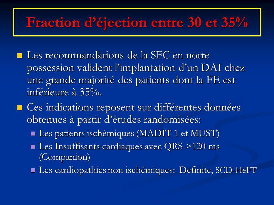 Fraction d'éjection entre 30 et 35%