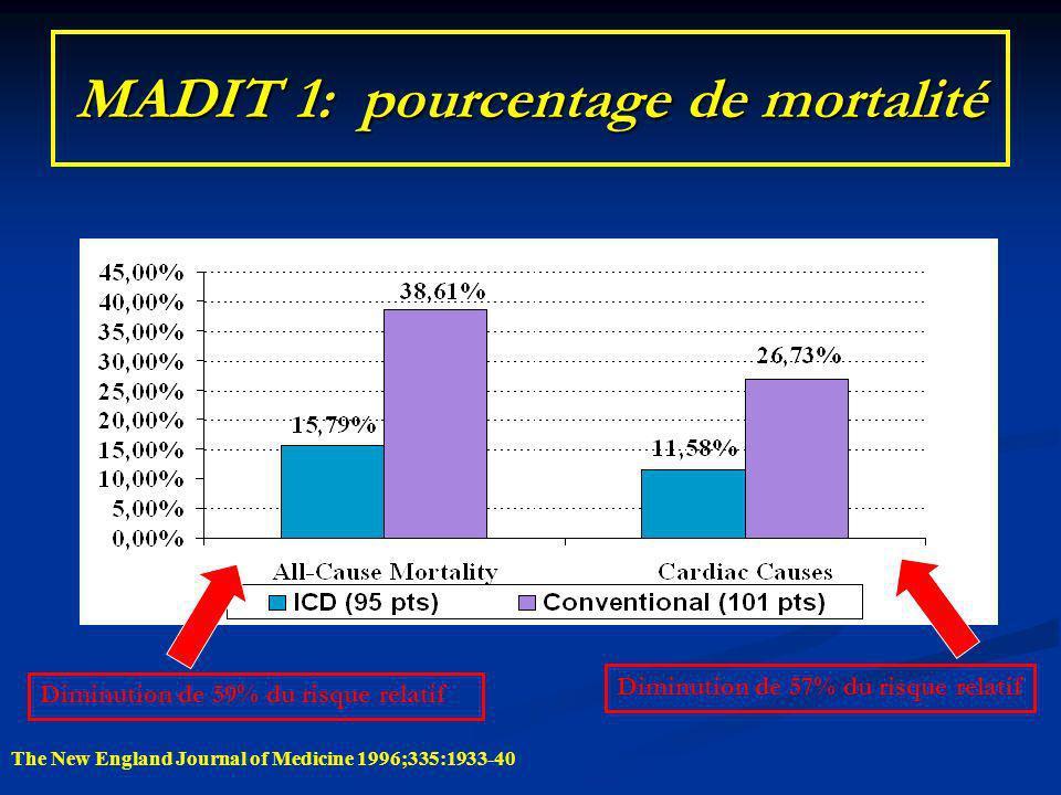 MADIT 1: pourcentage de mortalité