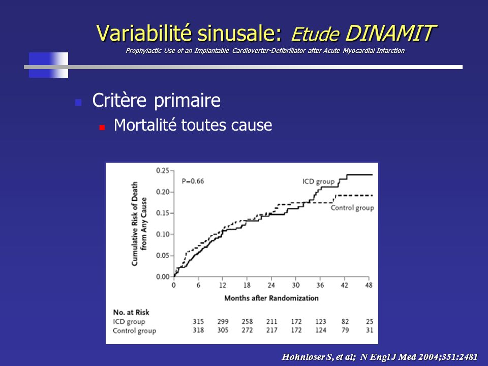 Variabilité sinusale: Etude DINAMIT Prophylactic Use of an Implantable Cardioverter-Defibrillator after Acute Myocardial Infarction