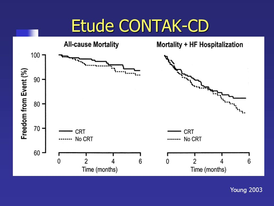 Etude CONTAK-CD Critères d'inclusion : FE<= 35% , NYHA III IV , QRS > 120ms. 2 bras. 490 patients.