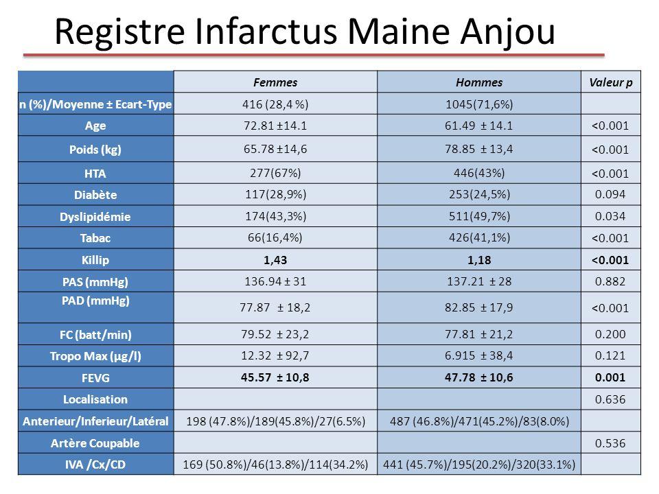 Registre Infarctus Maine Anjou