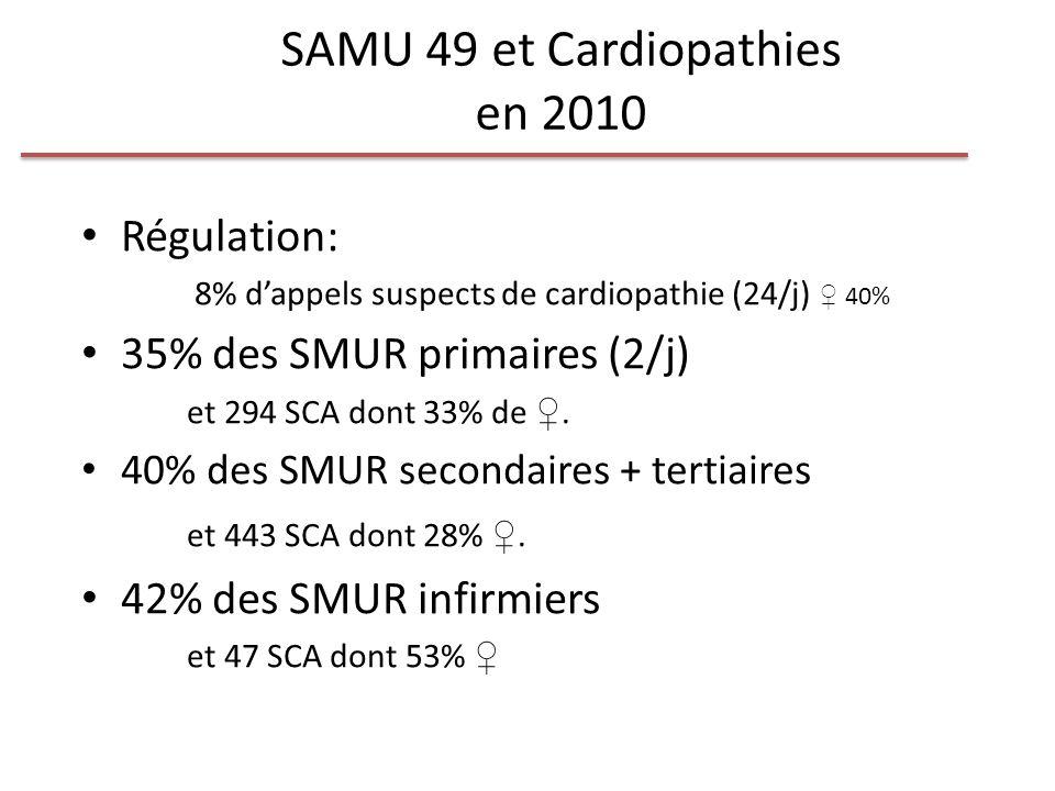 SAMU 49 et Cardiopathies en 2010