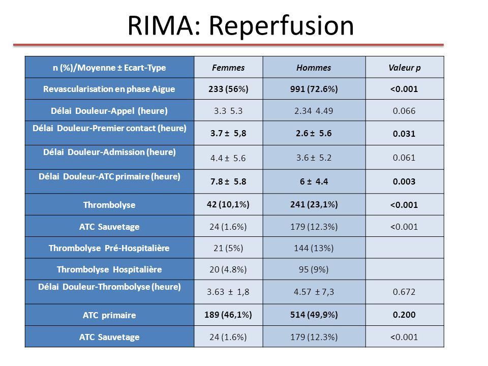 RIMA: Reperfusion n (%)/Moyenne ± Ecart-Type Femmes Hommes Valeur p