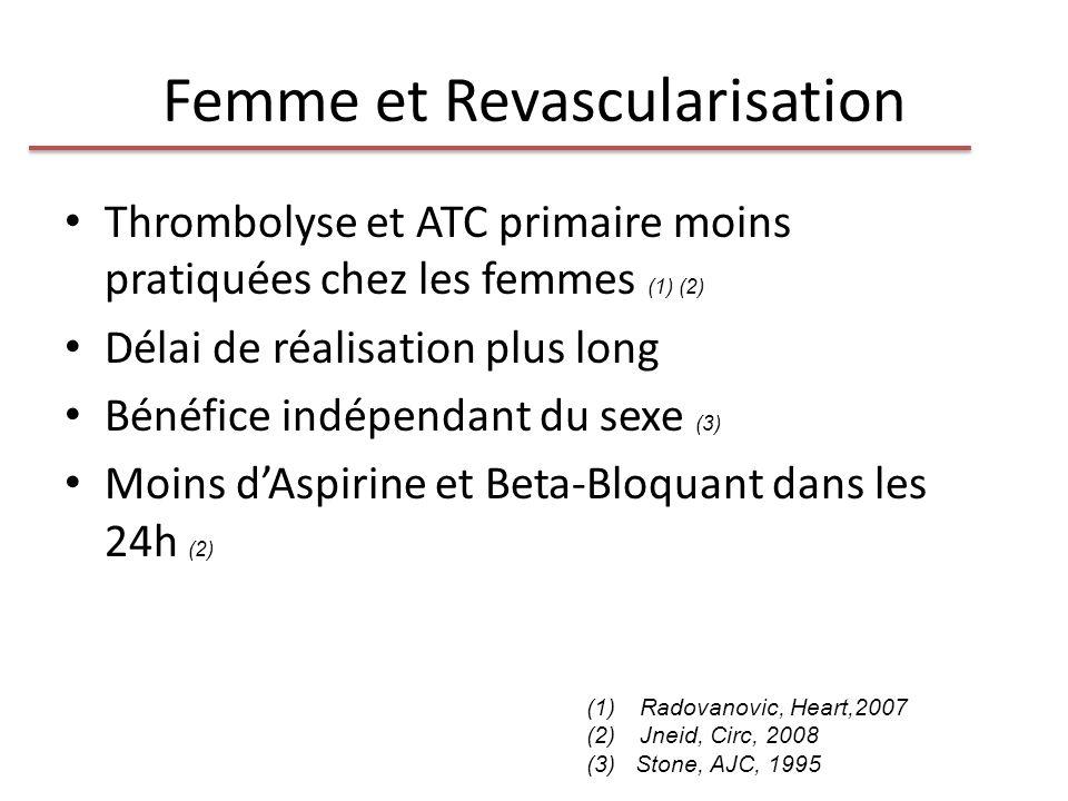 Femme et Revascularisation