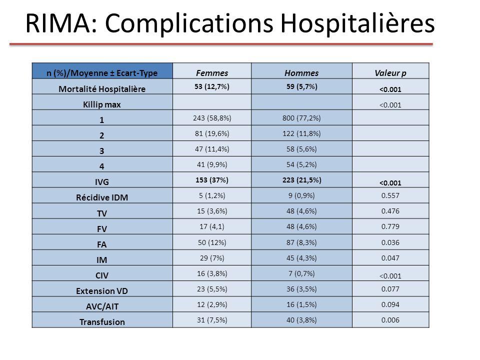 RIMA: Complications Hospitalières
