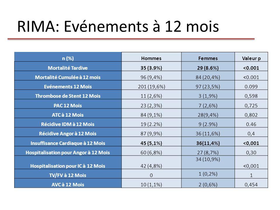 RIMA: Evénements à 12 mois