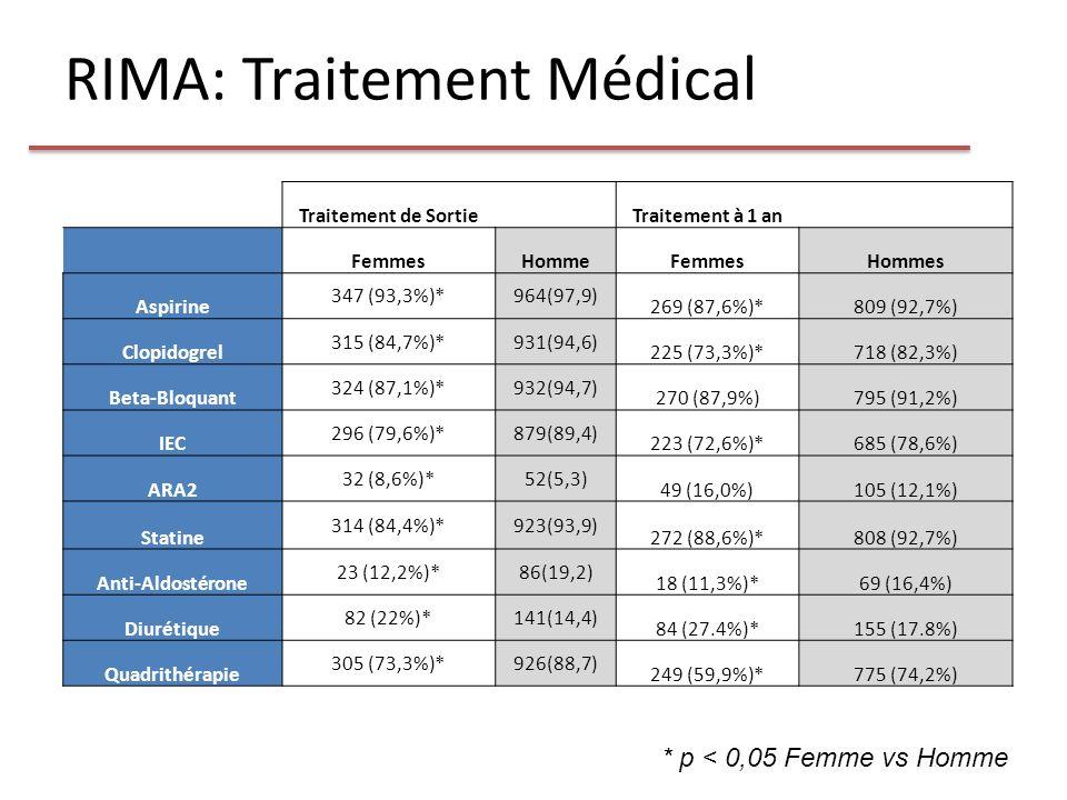RIMA: Traitement Médical