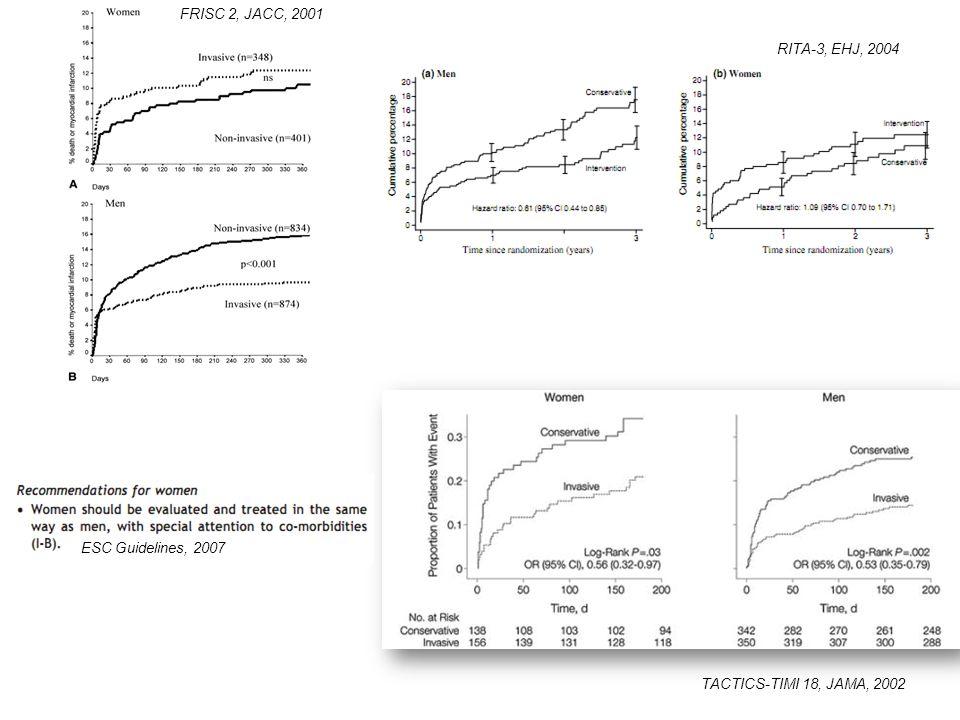 FRISC 2, JACC, 2001 RITA-3, EHJ, 2004 ESC Guidelines, 2007 TACTICS-TIMI 18, JAMA, 2002