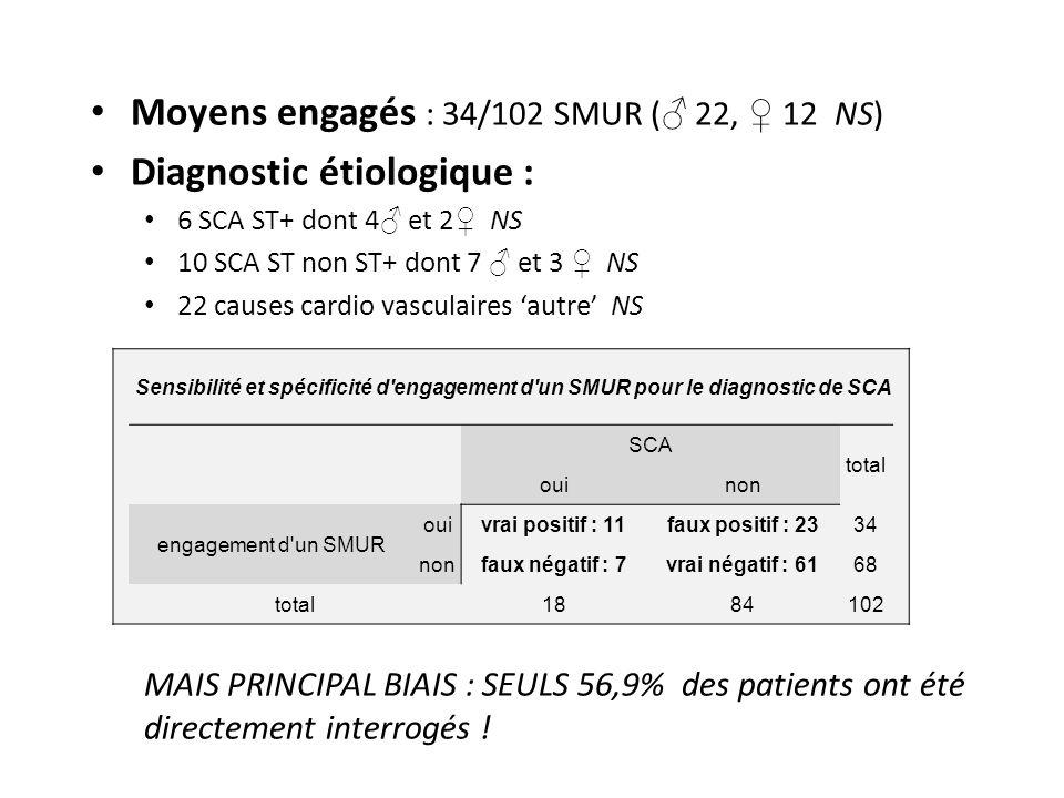 Moyens engagés : 34/102 SMUR (♂ 22, ♀ 12 NS) Diagnostic étiologique :