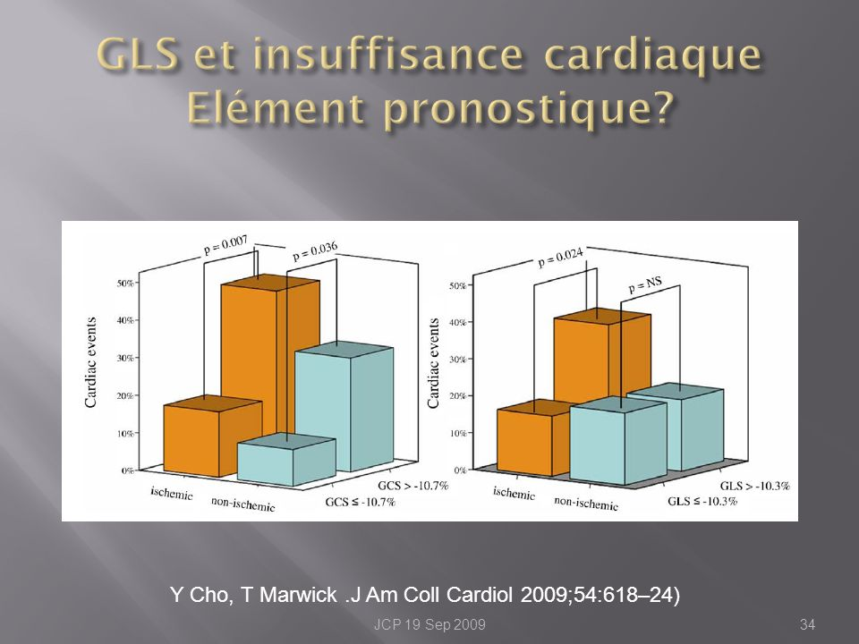 GLS et insuffisance cardiaque Elément pronostique