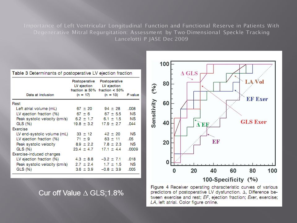 Importance of Left Ventricular Longitudinal Function and Functional Reserve in Patients With Degenerative Mitral Regurgitation: Assessment by Two-Dimensional Speckle Tracking Lancelotti P JASE Dec 2009