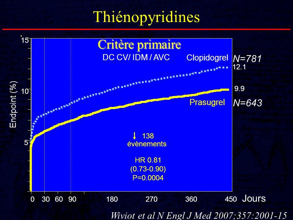Thiénopyridines Critère primaire N=781 N=643 Jours