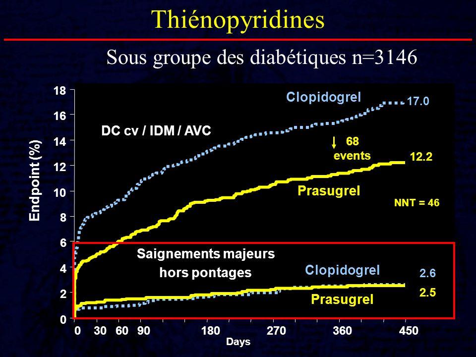 Sous groupe des diabétiques n=3146