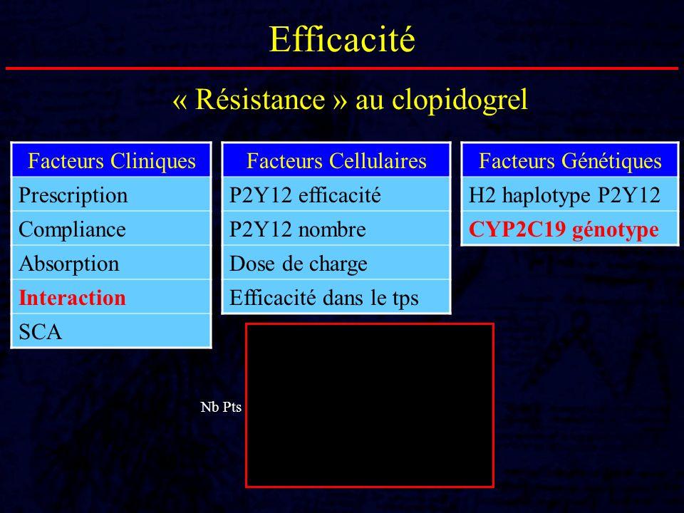 Efficacité « Résistance » au clopidogrel Facteurs Cliniques