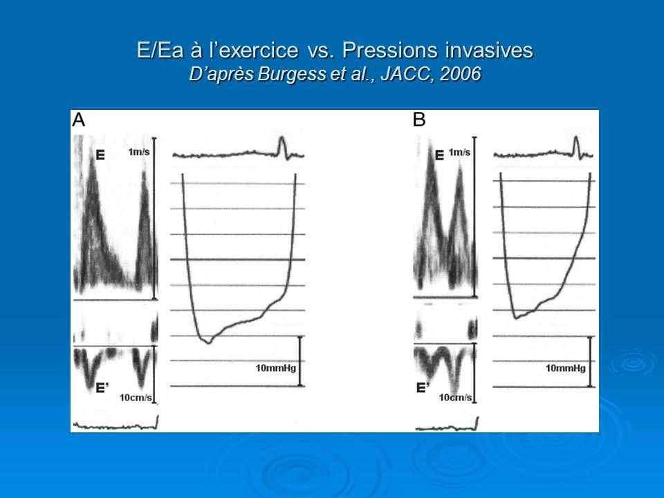 E/Ea à l'exercice vs. Pressions invasives D'après Burgess et al