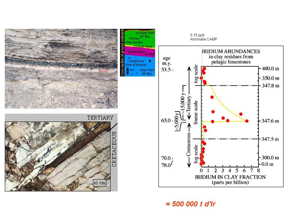 3 Les grandes transitions METEORITE = 500 000 t d Ir 0.15 ppb