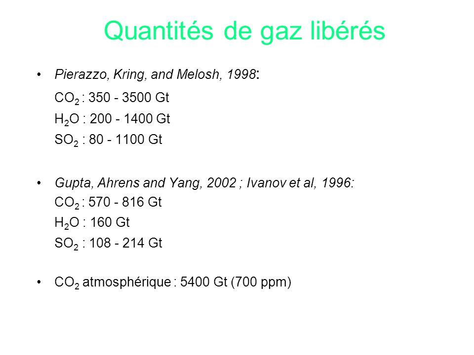 Quantités de gaz libérés