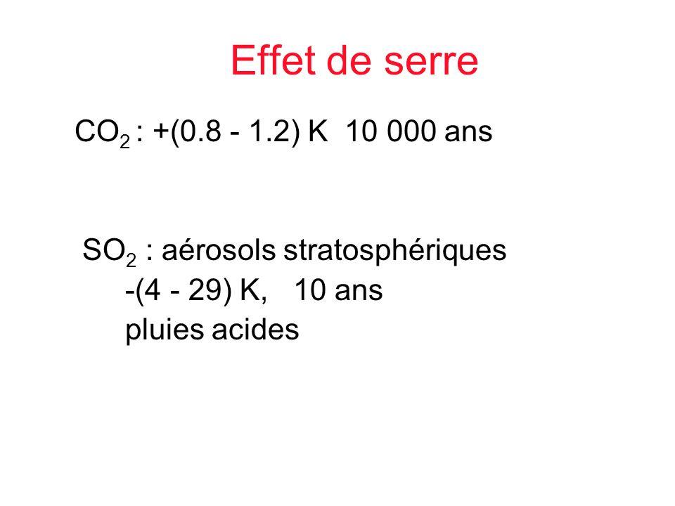 Effet de serre CO2 : +(0.8 - 1.2) K 10 000 ans