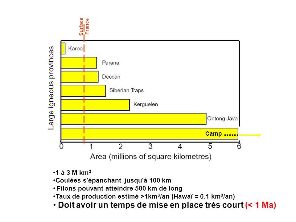 3 Les grandes transitions. Trapps : indices. Surface. France. Camp. 1 à 3 M km3. Coulées s épanchant jusqu à 100 km.