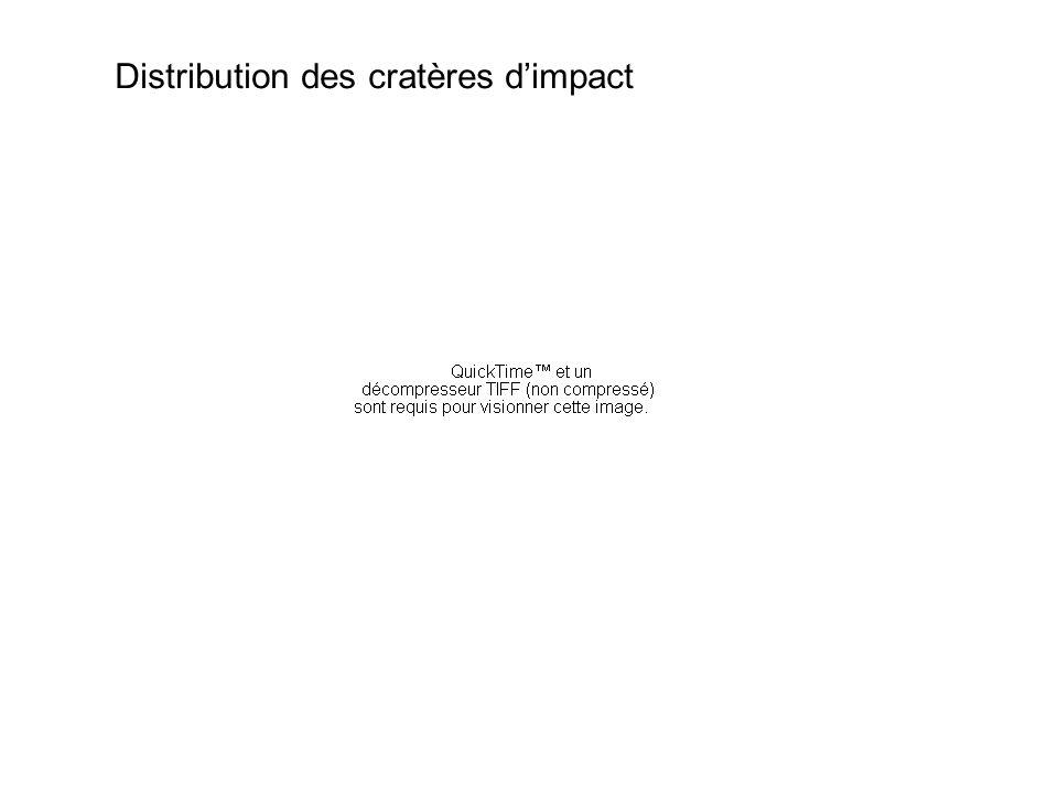 Distribution des cratères d'impact