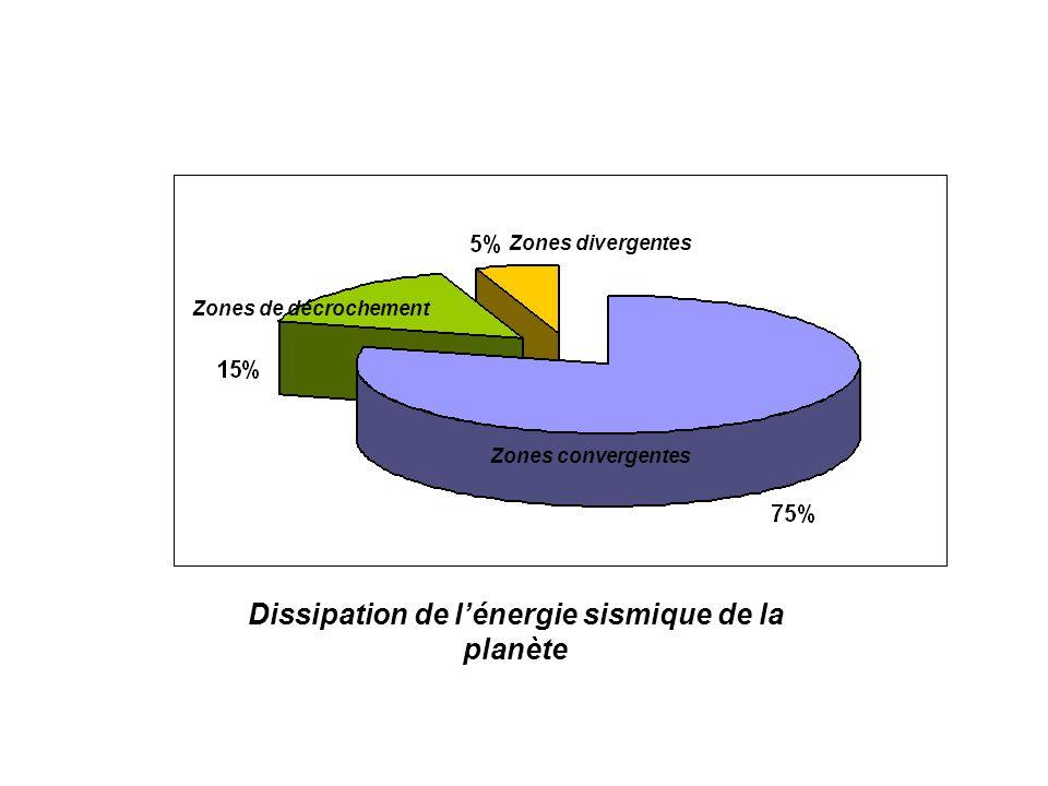 Dissipation de l'énergie sismique de la planète