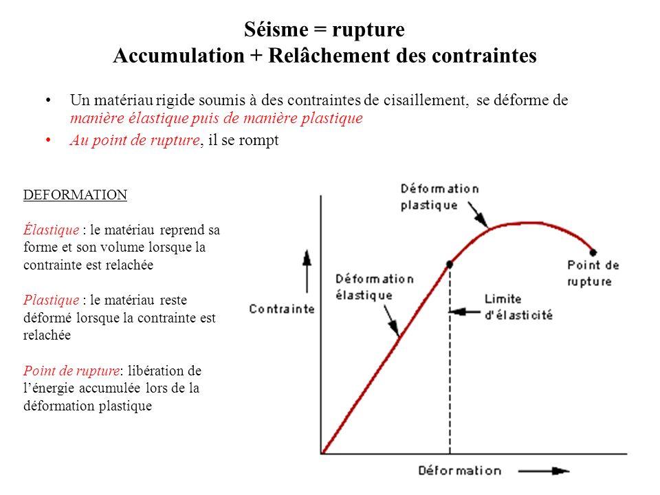 Accumulation + Relâchement des contraintes