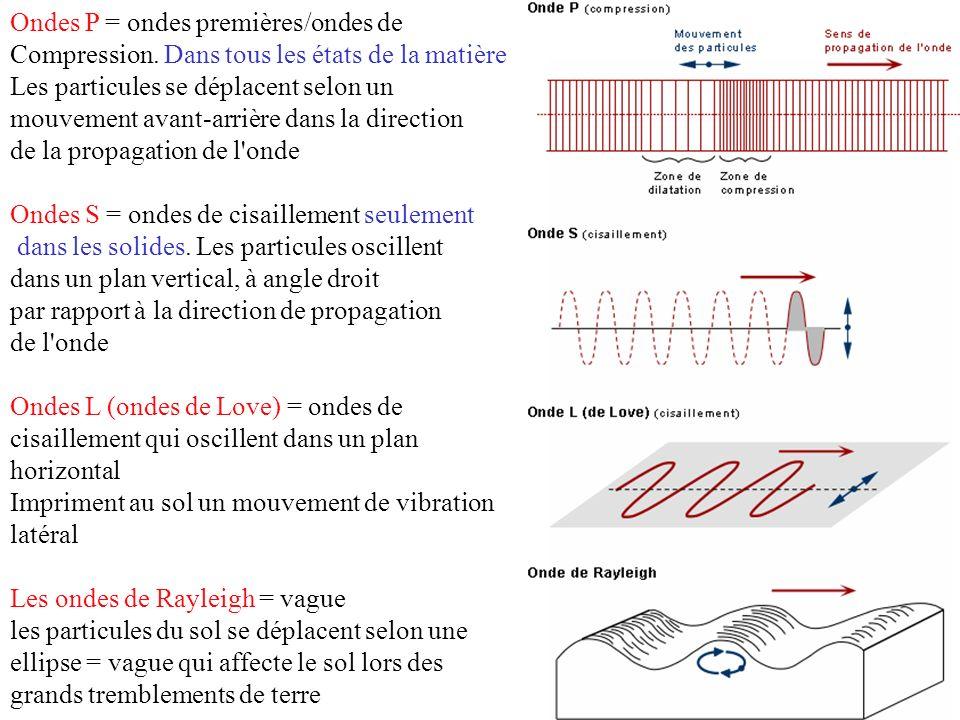 Ondes P = ondes premières/ondes de