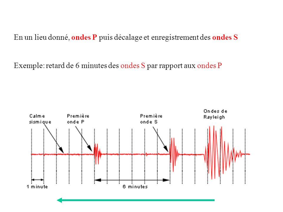 En un lieu donné, ondes P puis décalage et enregistrement des ondes S