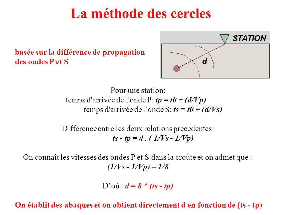 La méthode des cercles basée sur la différence de propagation