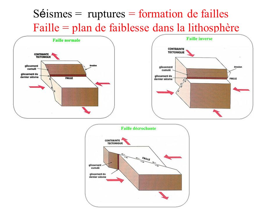 Séismes = ruptures = formation de failles