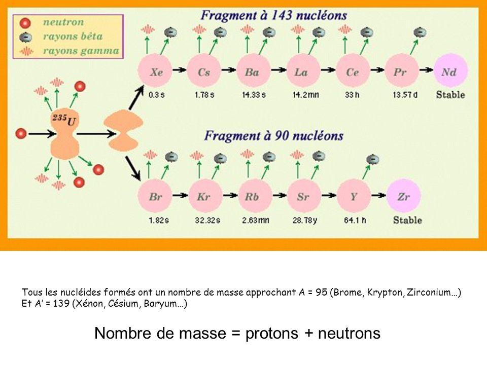 Nombre de masse = protons + neutrons