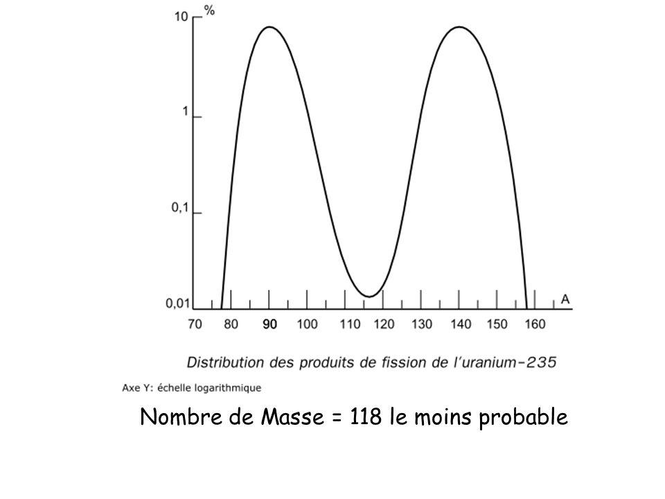 Nombre de Masse = 118 le moins probable