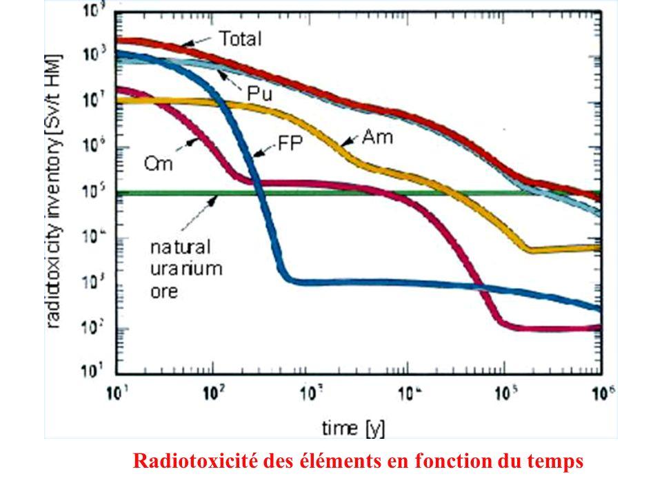Radiotoxicité des éléments en fonction du temps