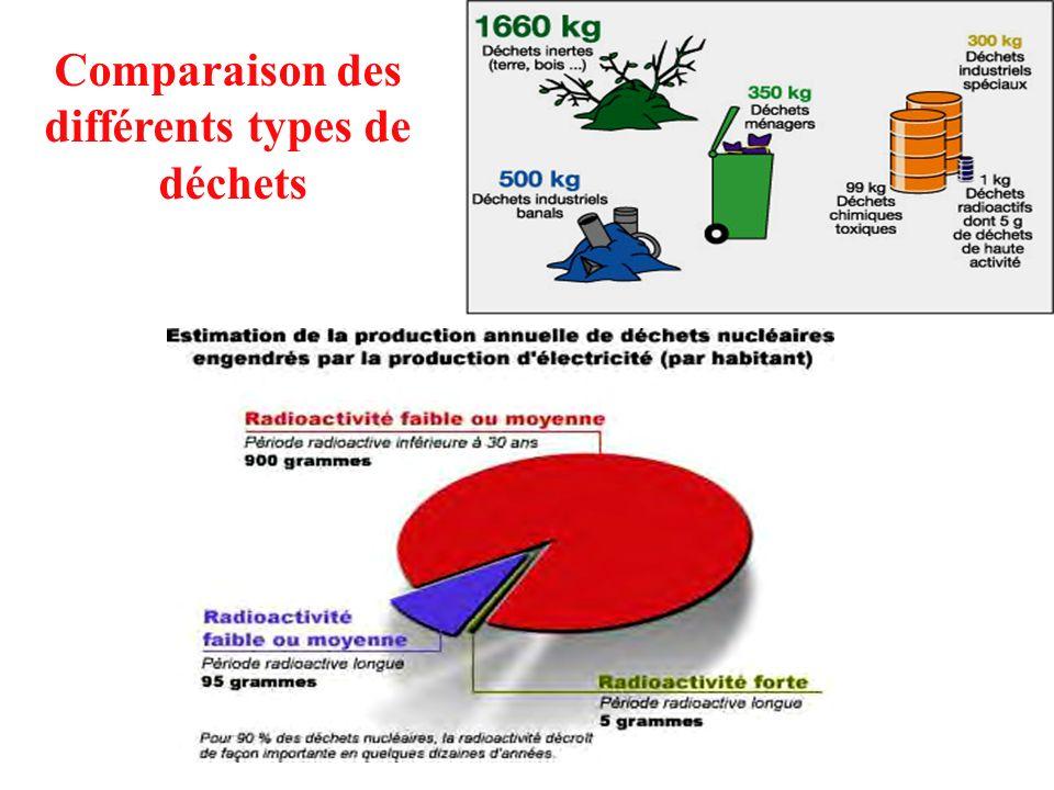 Comparaison des différents types de déchets