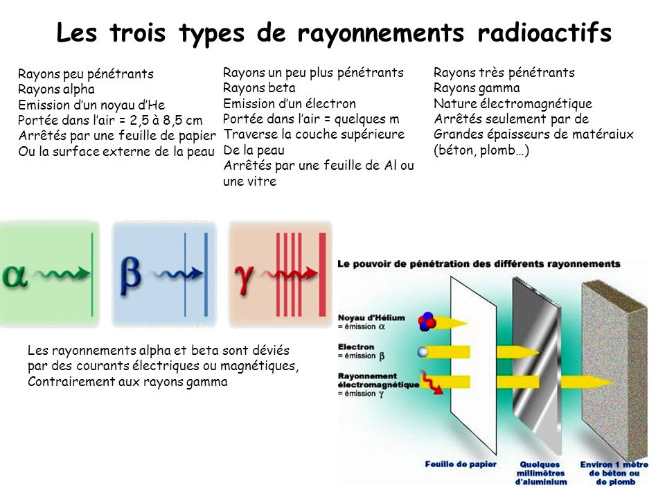 Les trois types de rayonnements radioactifs
