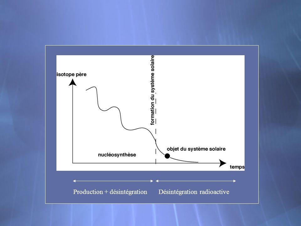 Production + désintégration Désintégration radioactive