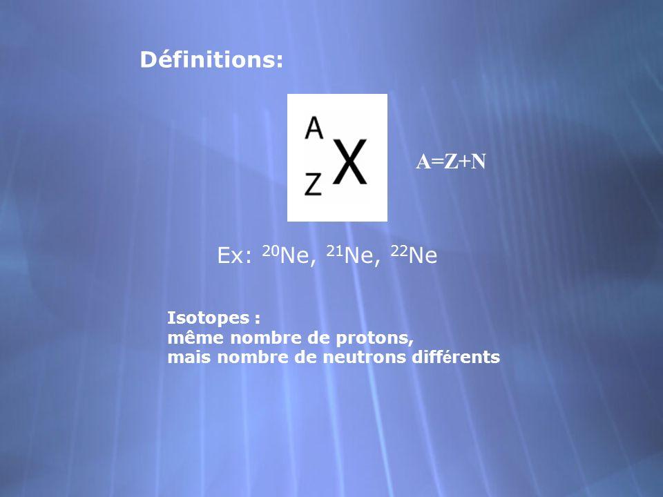 Définitions: A=Z+N Ex: 20Ne, 21Ne, 22Ne Isotopes :