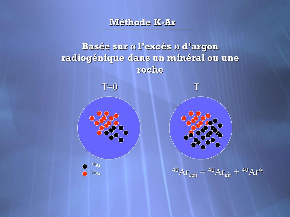 Méthode K-Ar Basée sur « l'excès » d'argon radiogénique dans un minéral ou une roche. T=0. T. 40Ar.