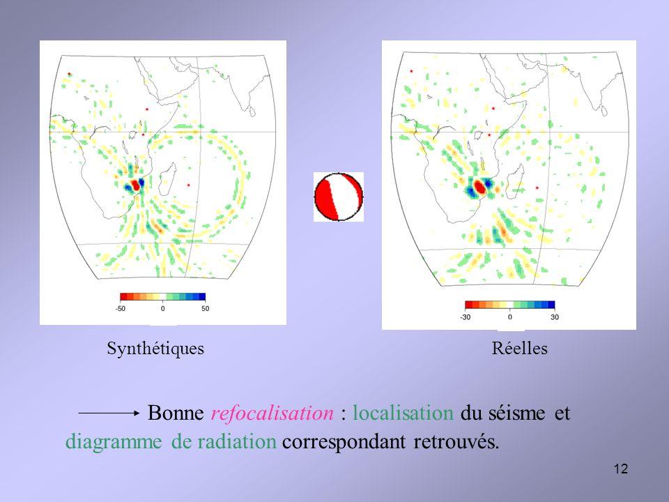 Synthétiques Réelles Bonne refocalisation : localisation du séisme et diagramme de radiation correspondant retrouvés.