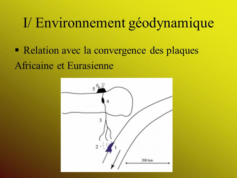 I/ Environnement géodynamique