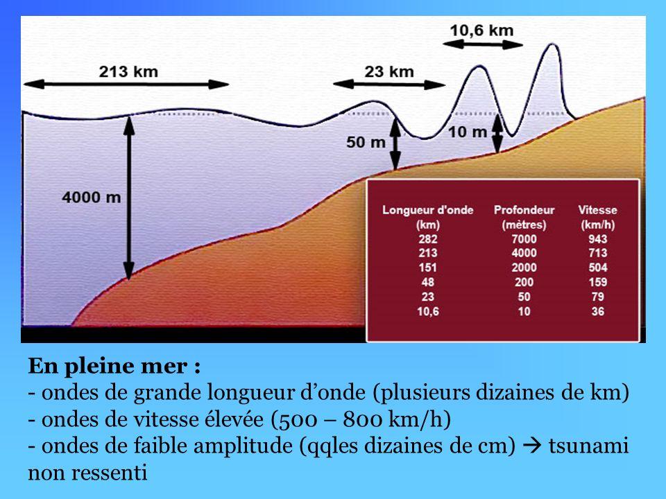 En pleine mer : ondes de grande longueur d'onde (plusieurs dizaines de km) ondes de vitesse élevée (500 – 800 km/h)