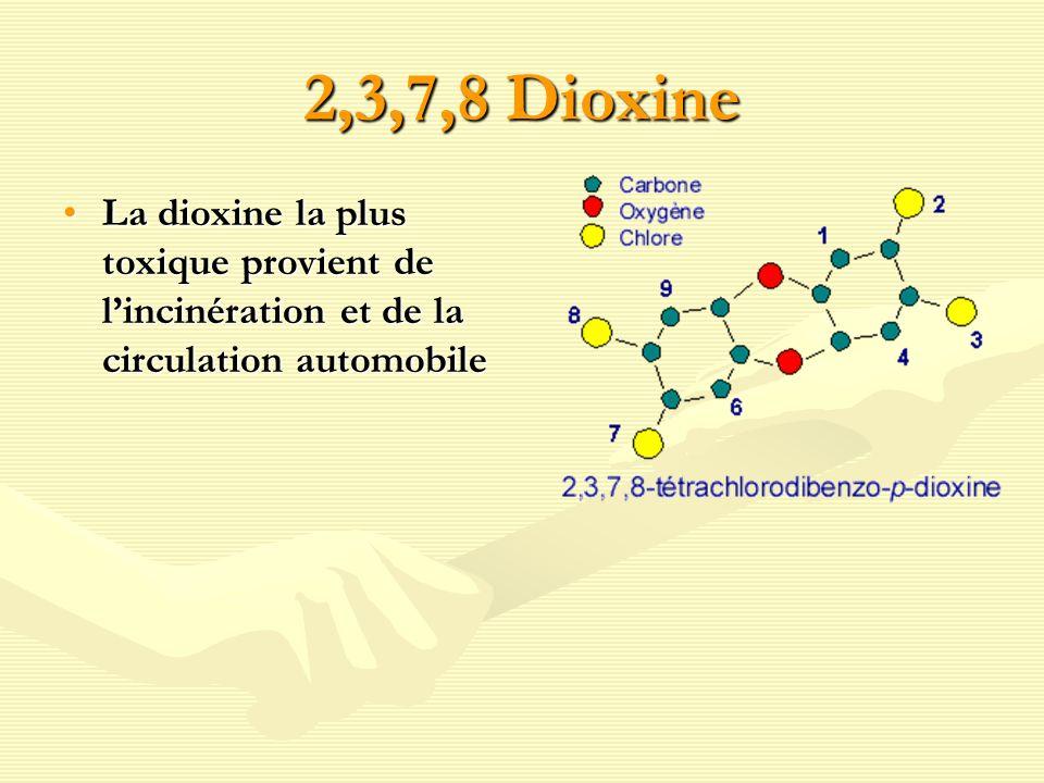 2,3,7,8 Dioxine La dioxine la plus toxique provient de l'incinération et de la circulation automobile.