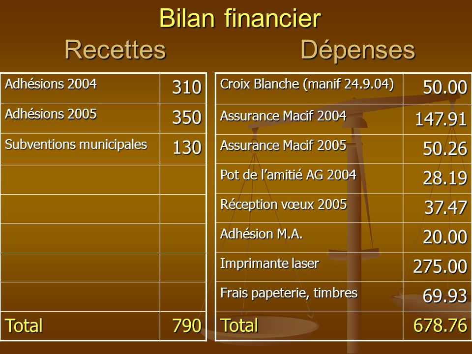 Bilan financier Recettes Dépenses