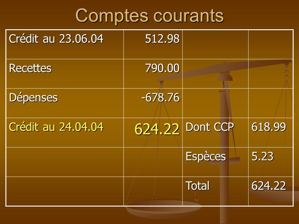 Comptes courants 624.22 Crédit au 23.06.04 512.98 Recettes 790.00