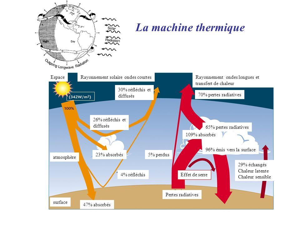 La machine thermique Espace Rayonnement solaire ondes courtes